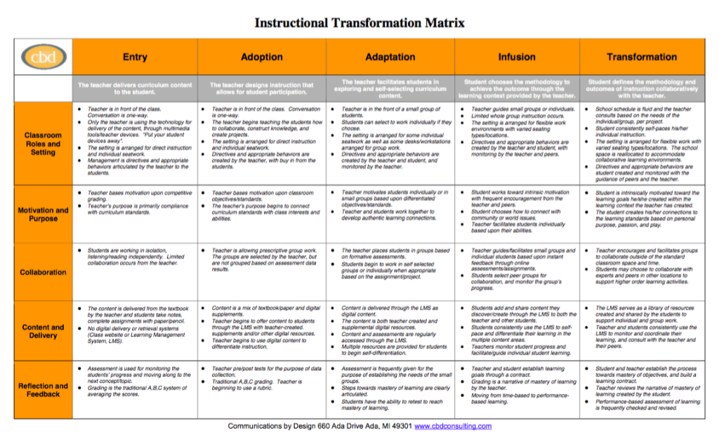 Instructional Transformation Matrix